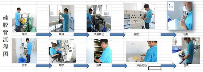 硅胶管生产流程.jpg
